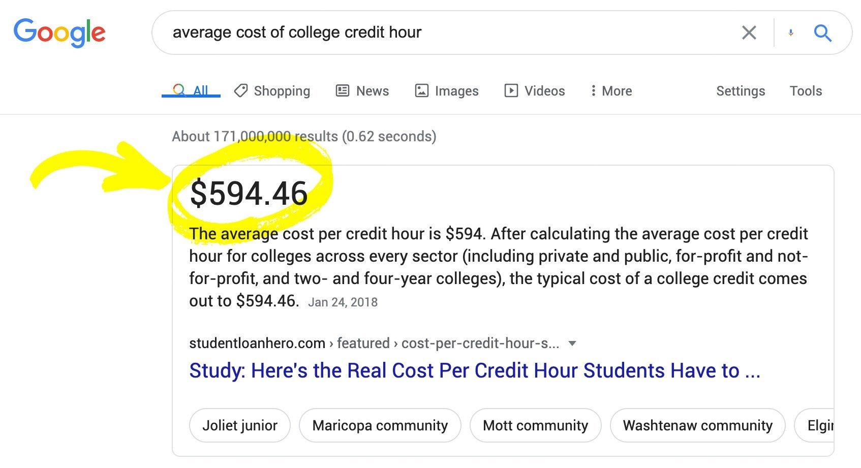 college credit cost